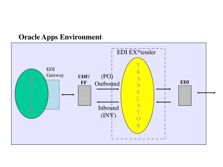 Oracle Apps Environment