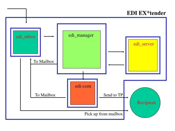 EDI EX*tender