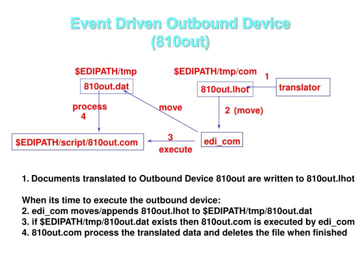 Event Driven Outbound Device (810out)