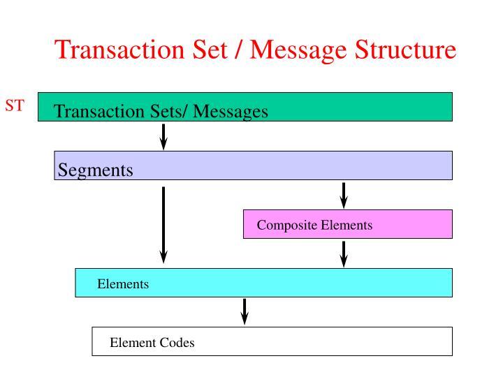 Transaction Set / Message Structure