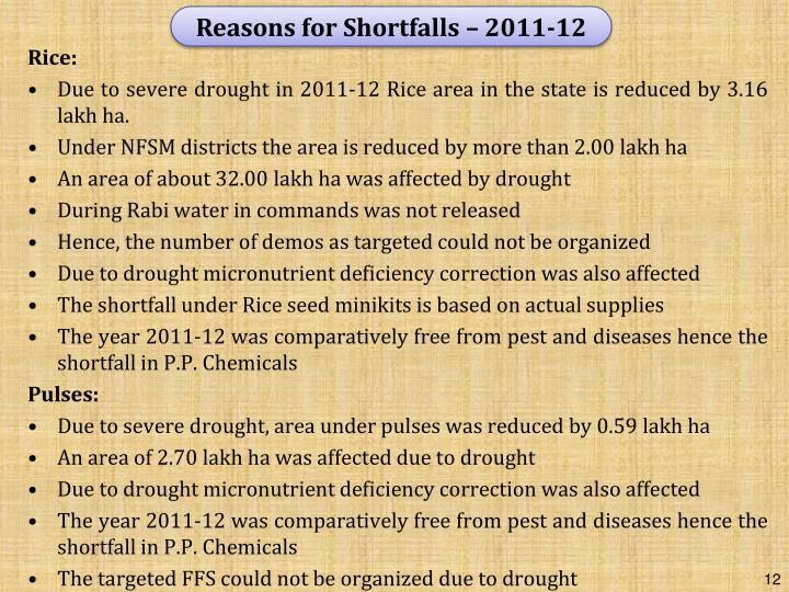 Reasons for Shortfalls – 2011-12