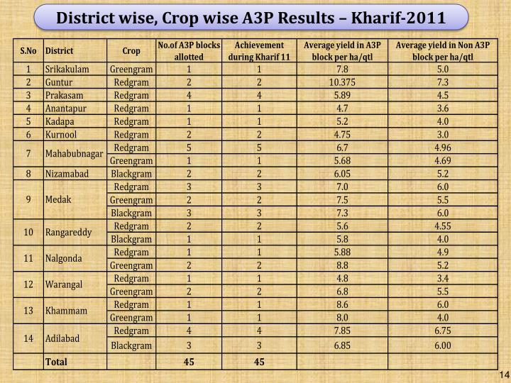 District wise, Crop wise A3P Results – Kharif-2011