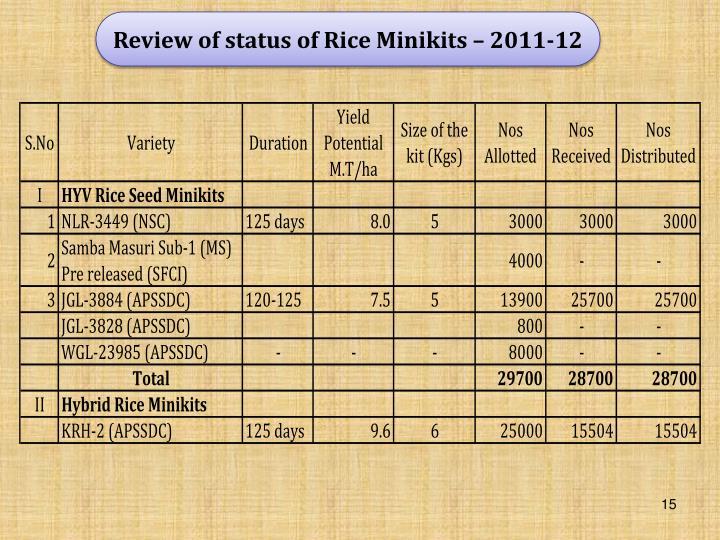Review of status of Rice Minikits – 2011-12