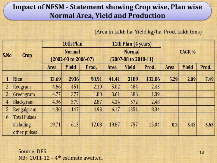 Impact of NFSM - Statement showing Crop wise, Plan wise Normal Area, Yield and Production
