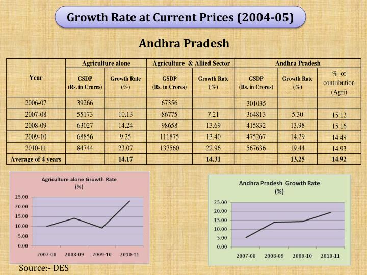 Growth Rate at Current Prices (2004-05)