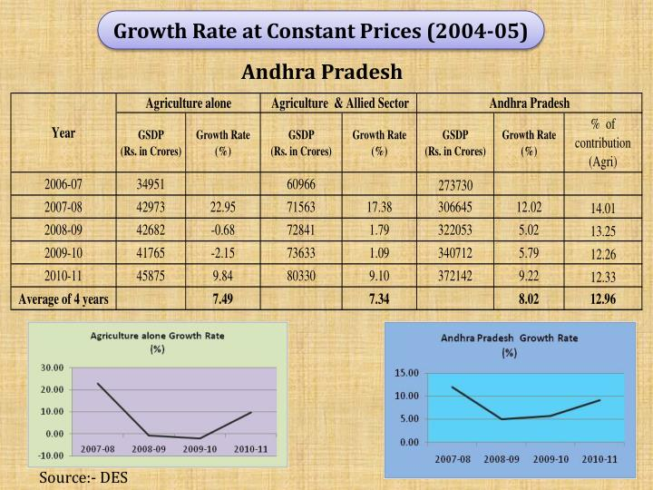 Growth Rate at Constant Prices (2004-05)