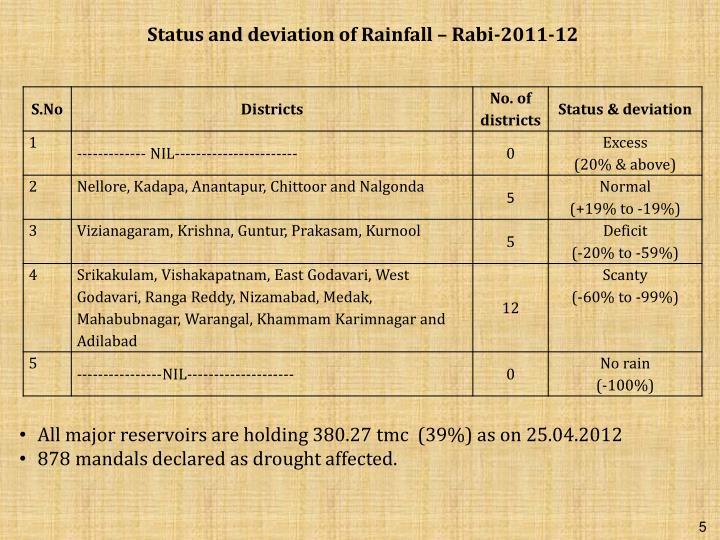 Status and deviation of Rainfall – Rabi-2011-12