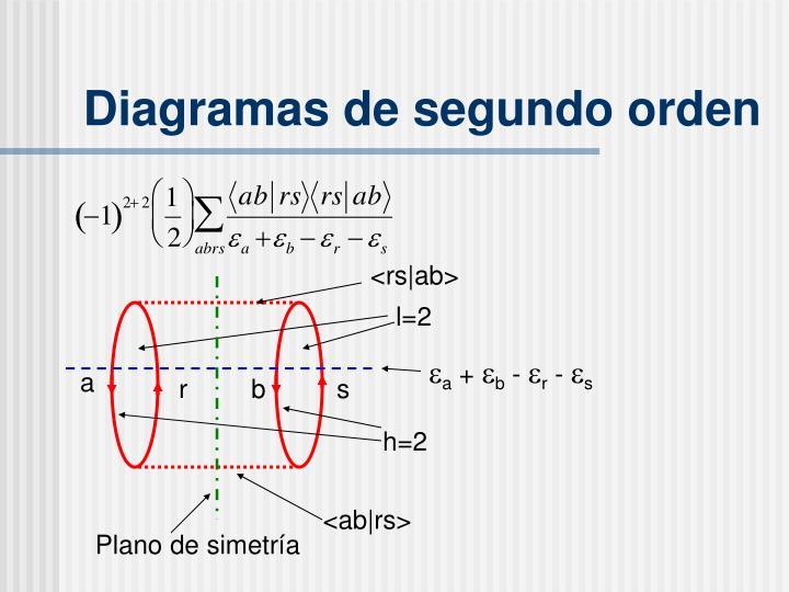 Diagramas de segundo orden