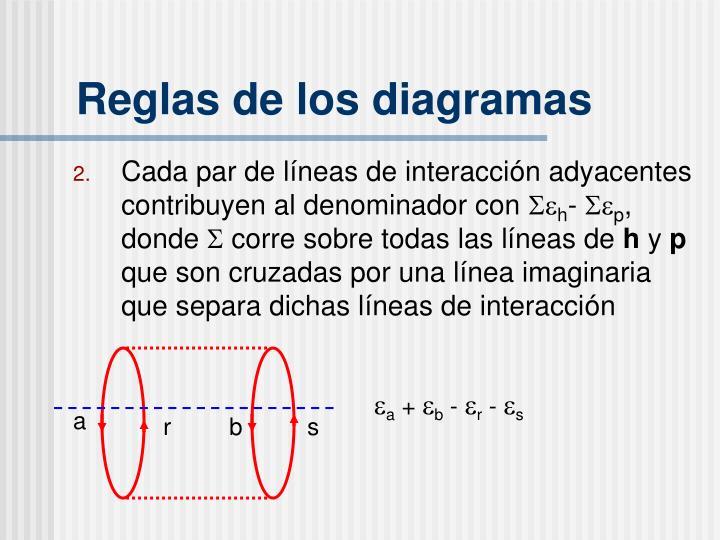 Reglas de los diagramas