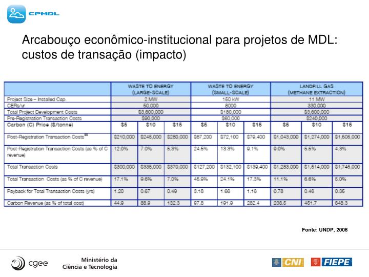 Arcabouço econômico-institucional para projetos de MDL