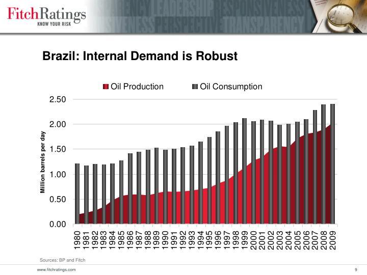Brazil: Internal Demand is Robust