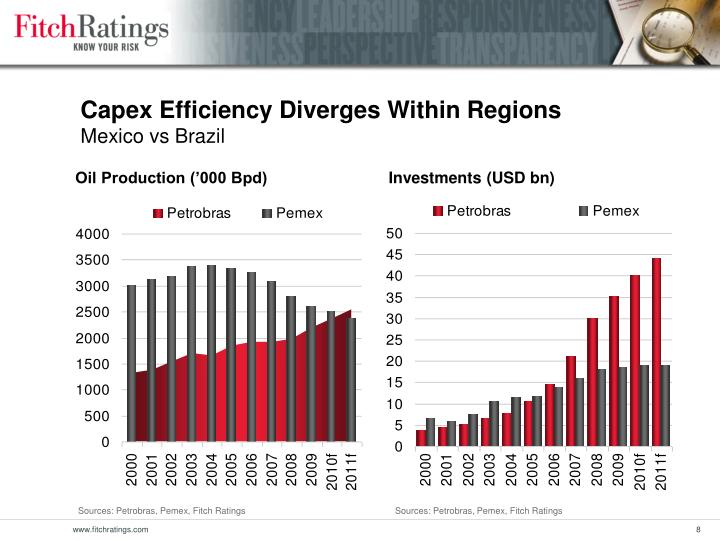 Capex Efficiency Diverges Within Regions