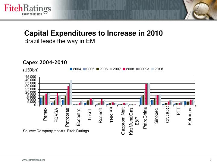 Capital Expenditures to Increase in 2010