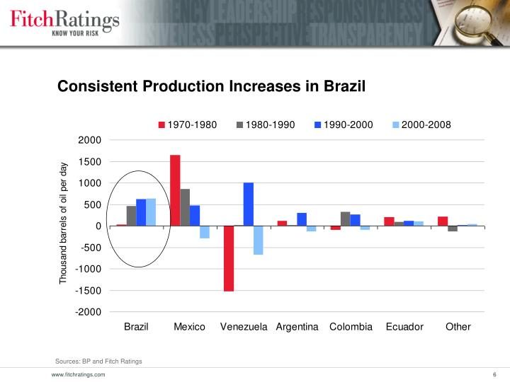 Consistent Production Increases in Brazil