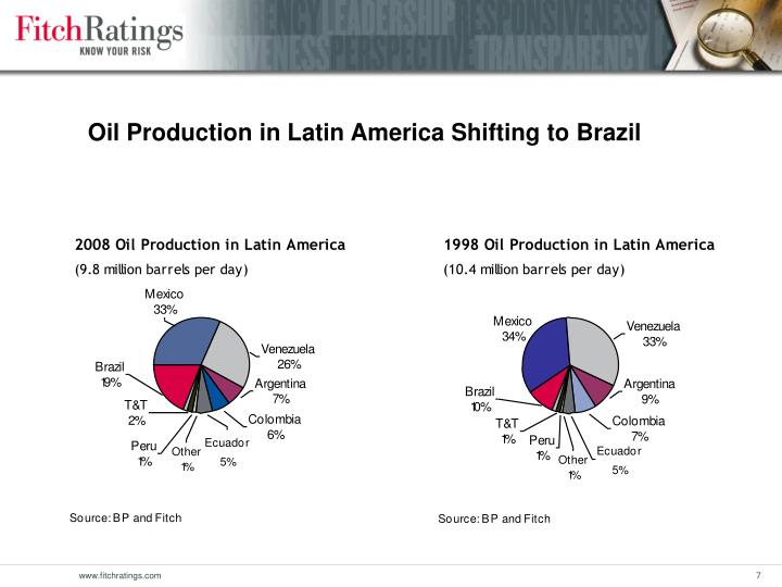Oil Production in Latin America Shifting to Brazil