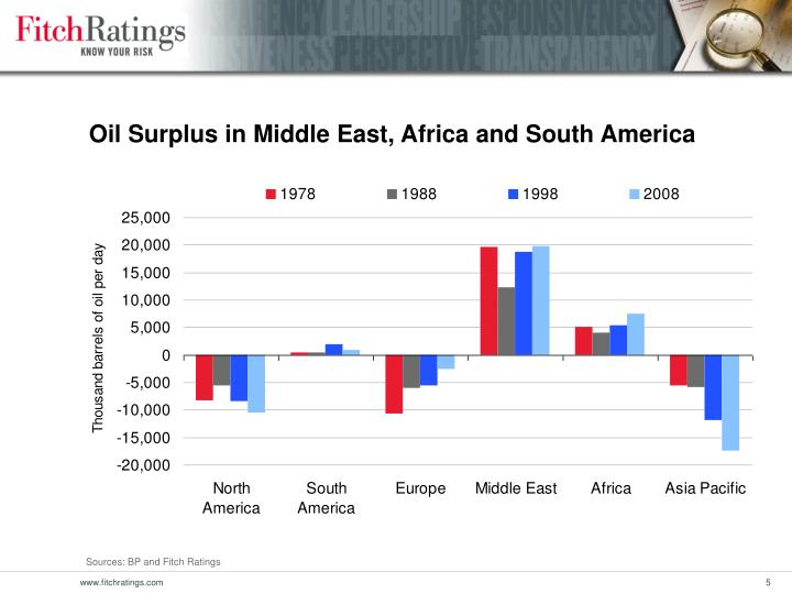 Oil Surplus in Middle East, Africa and South America