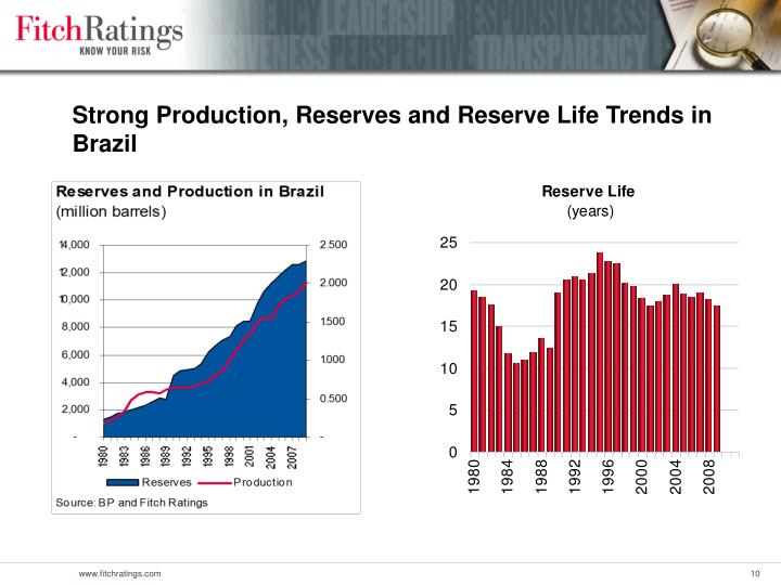 Strong Production, Reserves and Reserve Life Trends in Brazil