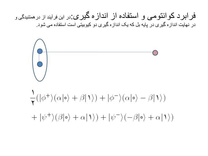 فرابرد کوانتومی و استفاده از اندازه