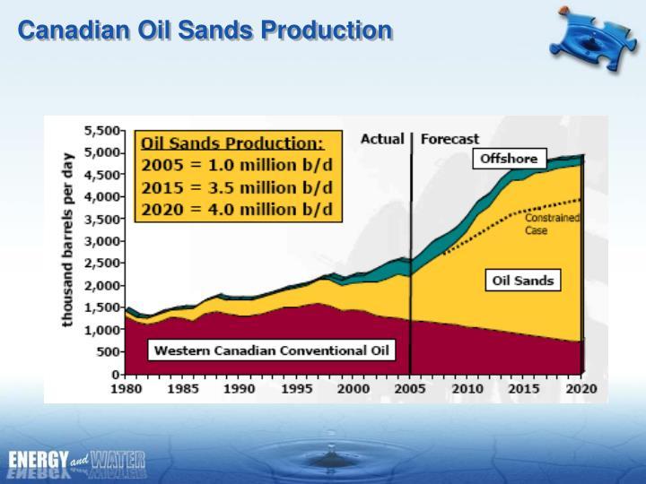 Canadian Oil Sands Production