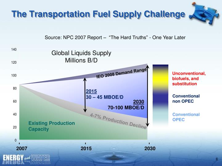 The Transportation Fuel Supply Challenge