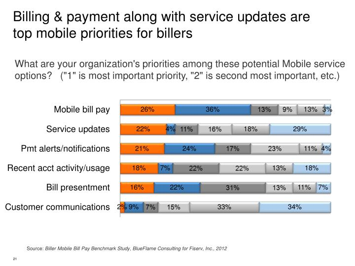 Billing & payment along with service updates are top mobile priorities for billers