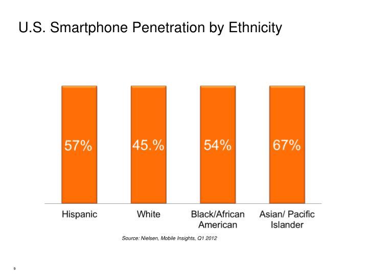 U.S. Smartphone Penetration by Ethnicity
