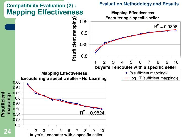 Evaluation Methodology and Results