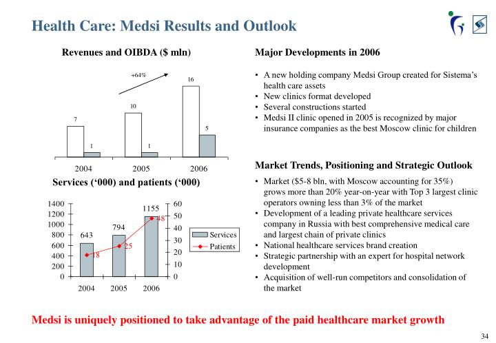 Health Care: Medsi Results and Outlook