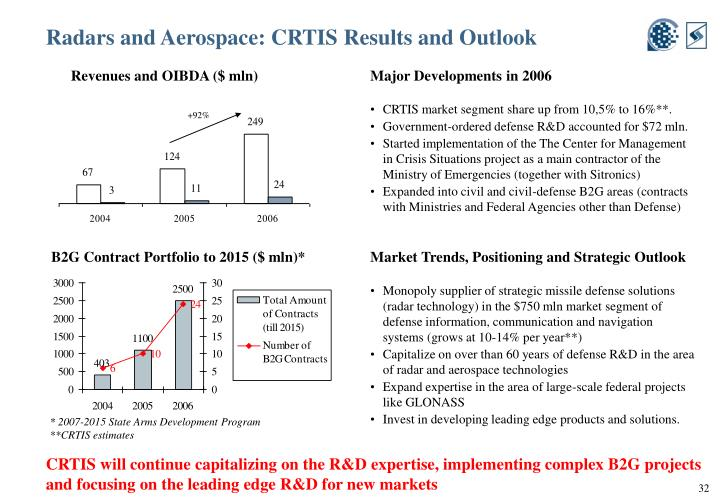 Radars and Aerospace: CRTIS Results and Outlook