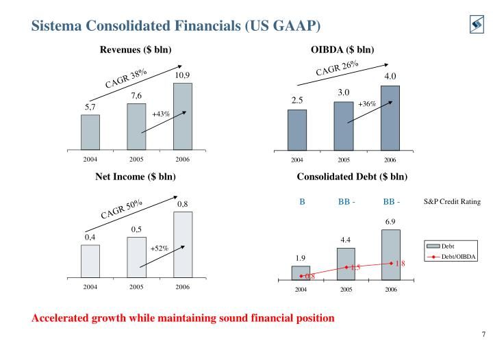 Sistema Consolidated Financials (US GAAP)