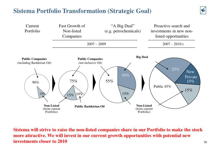 Sistema Portfolio Transformation (Strategic Goal)