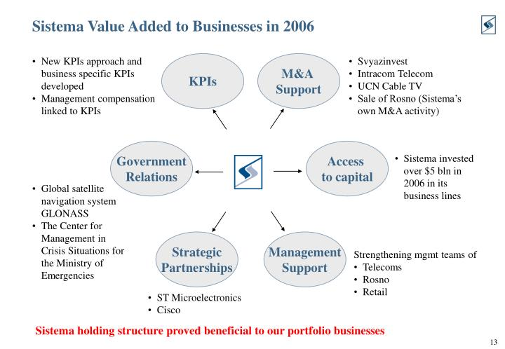 Sistema Value Added to Businesses in 2006