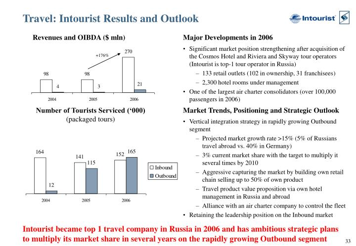Travel: Intourist Results and Outlook