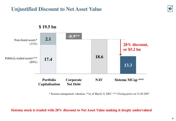 Unjustified Discount to Net Asset Value