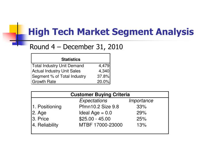 High Tech Market Segment Analysis
