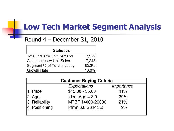 Low Tech Market Segment Analysis