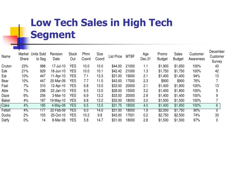 Low Tech Sales in High Tech Segment