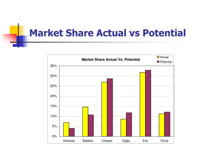Market Share Actual vs Potential