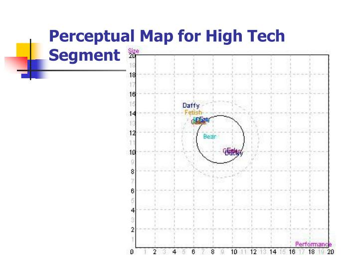 Perceptual Map for High Tech Segment