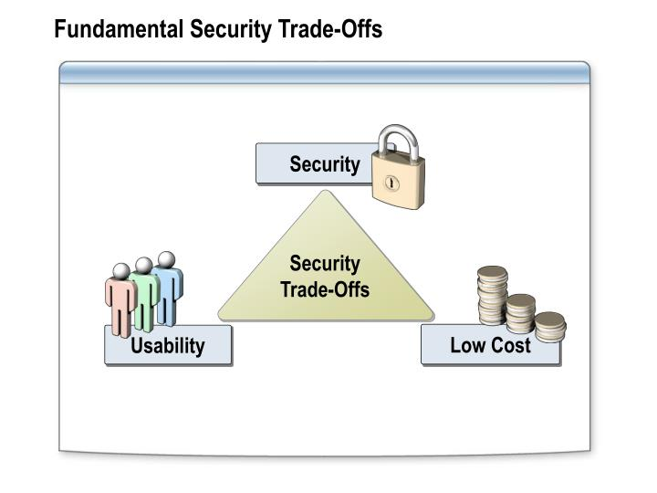 Fundamental Security Trade-Offs