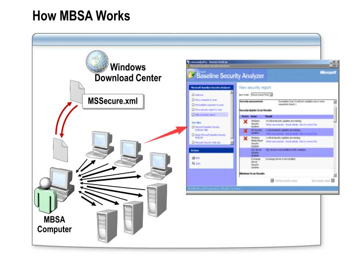 How MBSA Works