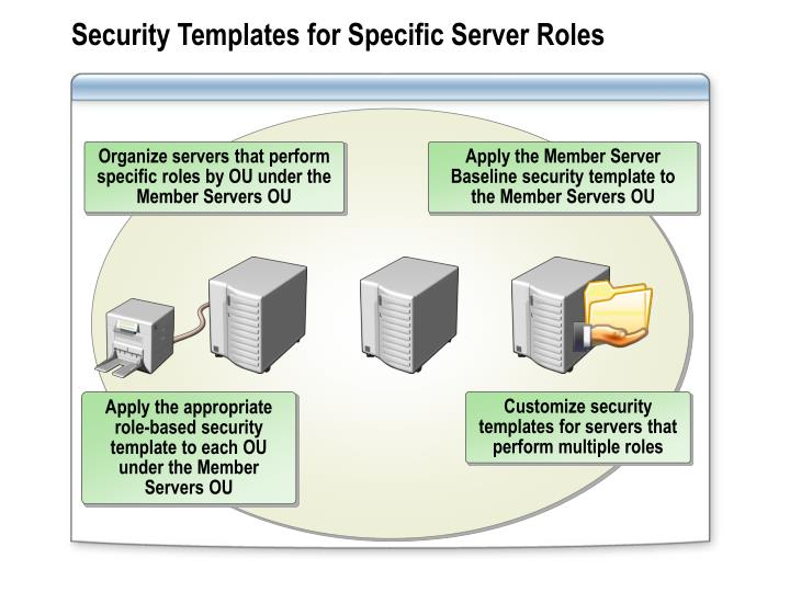 Security Templates for Specific Server Roles