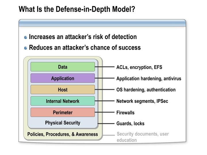 What Is the Defense-in-Depth Model?