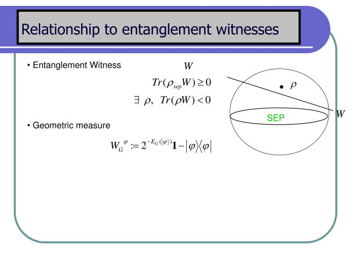 Relationship to entanglement witnesses