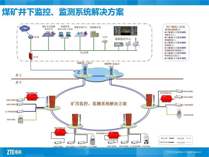 煤矿井下监控、监测系统解决方案