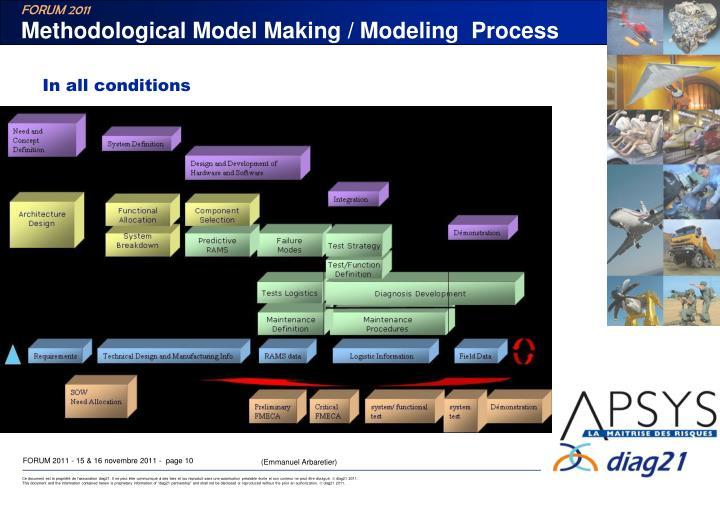 Methodological Model Making / Modeling  Process