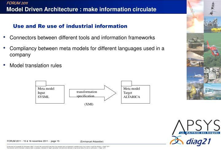 Model Driven Architecture : make information circulate