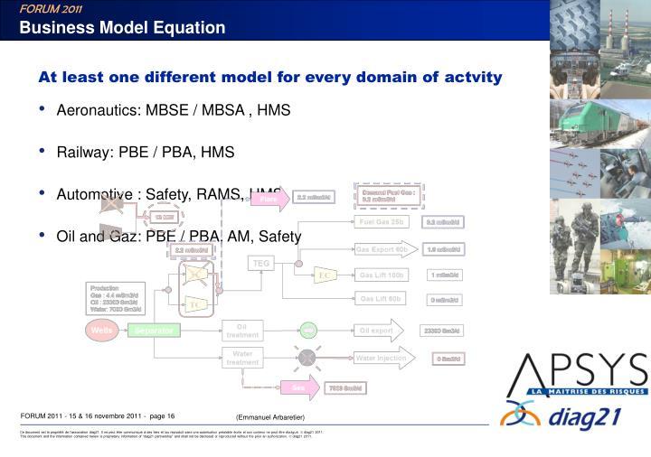 Business Model Equation