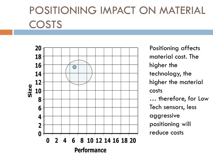 Positioning Impact on Material Costs