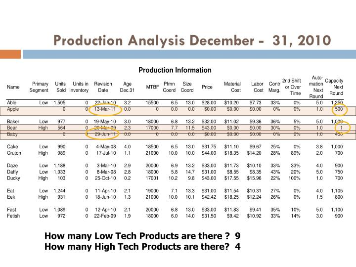 Production Analysis December -  31, 2010